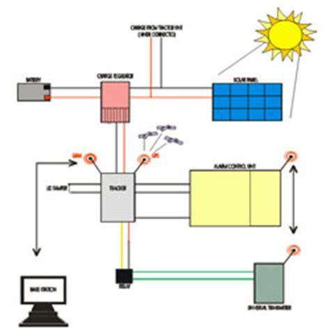 Solar farm case study uk