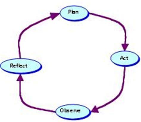 English 2 Quiz Reflective Essay Essay Writing Service A